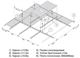 потолок Армстронг - схема