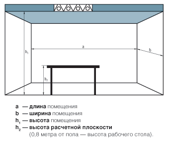расчет освещенности помещения - схема